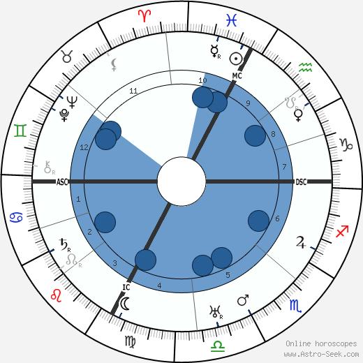 Roberto Assagioli wikipedia, horoscope, astrology, instagram