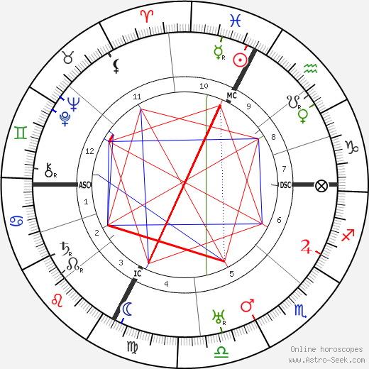 Roberto Assagioli tema natale, oroscopo, Roberto Assagioli oroscopi gratuiti, astrologia