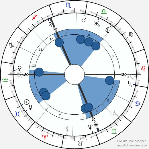 Victor Rietti wikipedia, horoscope, astrology, instagram