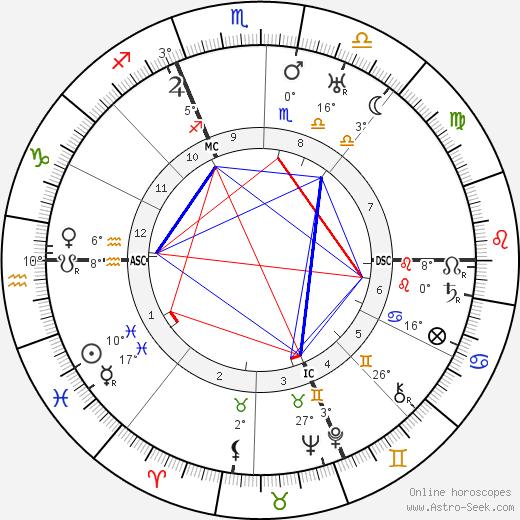 Victor Rietti birth chart, biography, wikipedia 2020, 2021