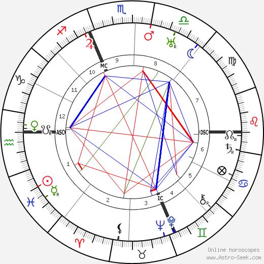 Victor Rietti birth chart, Victor Rietti astro natal horoscope, astrology