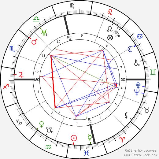 William A. Gunter tema natale, oroscopo, William A. Gunter oroscopi gratuiti, astrologia