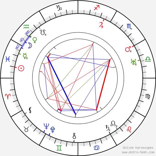 Barry Fitzgerald tema natale, oroscopo, Barry Fitzgerald oroscopi gratuiti, astrologia