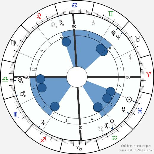 Béatrix Dussane wikipedia, horoscope, astrology, instagram