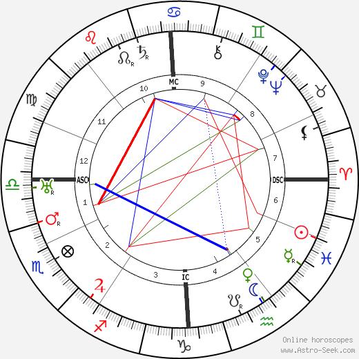 Béatrix Dussane tema natale, oroscopo, Béatrix Dussane oroscopi gratuiti, astrologia