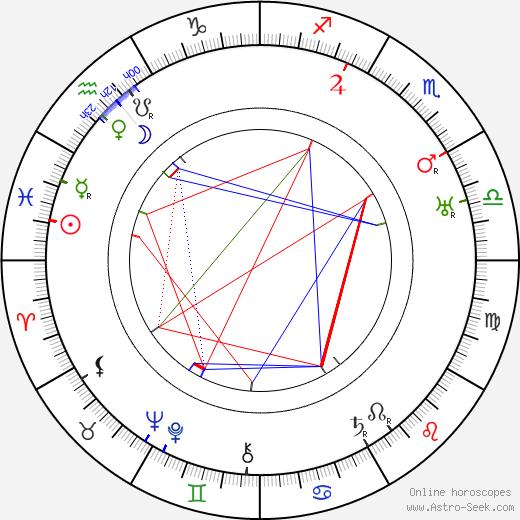 Emil Luukkonen tema natale, oroscopo, Emil Luukkonen oroscopi gratuiti, astrologia