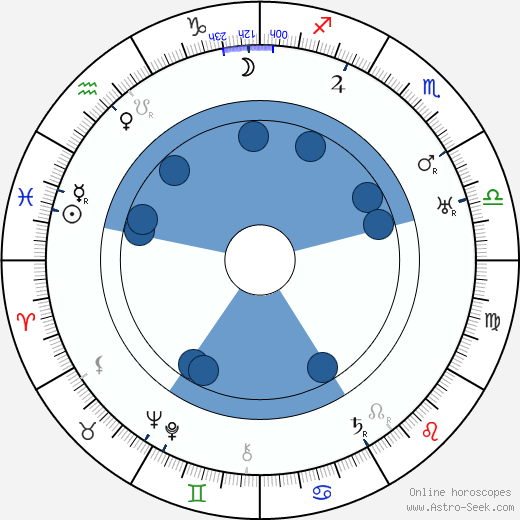 Eva Vrchlická Sr. wikipedia, horoscope, astrology, instagram