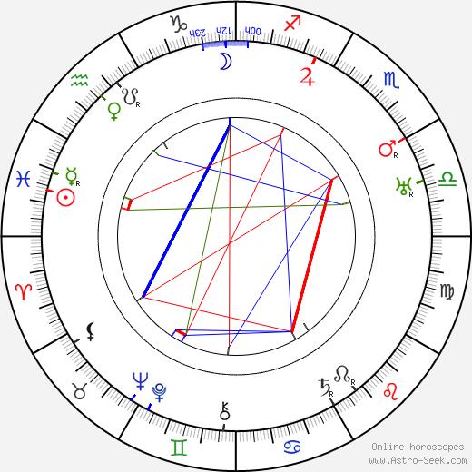 Eva Vrchlická Sr. tema natale, oroscopo, Eva Vrchlická Sr. oroscopi gratuiti, astrologia
