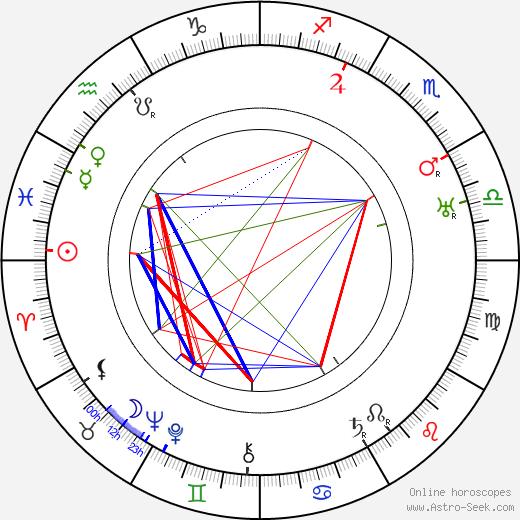Frank Buck tema natale, oroscopo, Frank Buck oroscopi gratuiti, astrologia