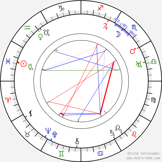 František Langer birth chart, František Langer astro natal horoscope, astrology
