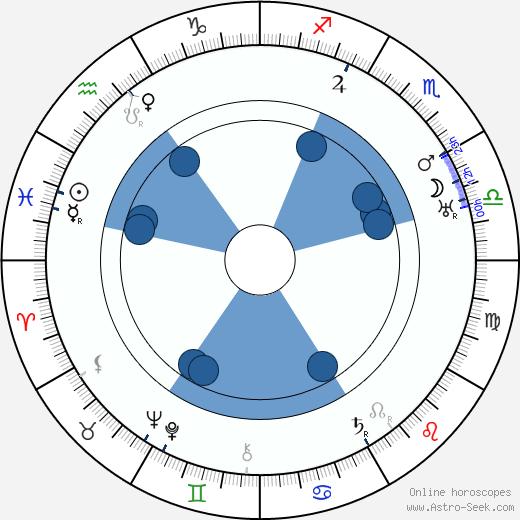 Geza Herczeg wikipedia, horoscope, astrology, instagram