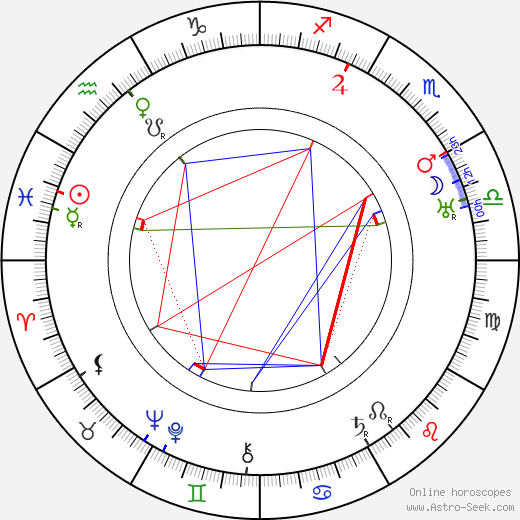 Geza Herczeg tema natale, oroscopo, Geza Herczeg oroscopi gratuiti, astrologia