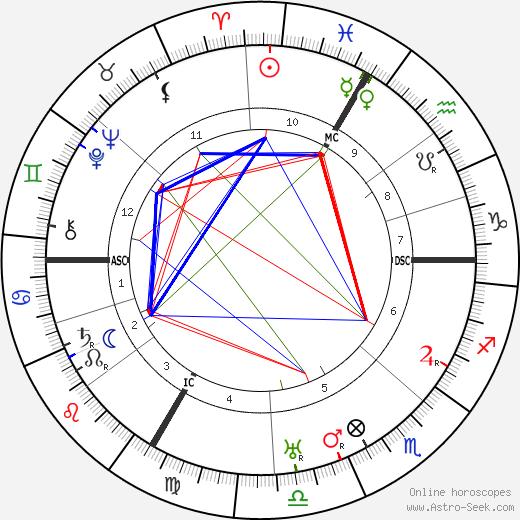 Hans Thirring astro natal birth chart, Hans Thirring horoscope, astrology