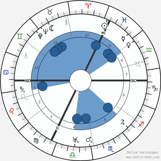 Henri Gance wikipedia, horoscope, astrology, instagram