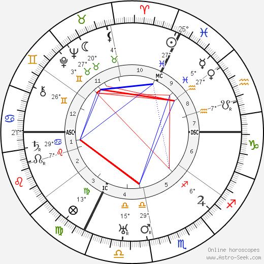 Henri Gance birth chart, biography, wikipedia 2020, 2021