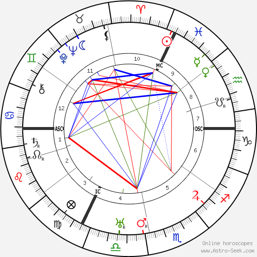 Henri Gance birth chart, Henri Gance astro natal horoscope, astrology