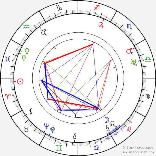 Henri Rollan birth chart, Henri Rollan astro natal horoscope, astrology