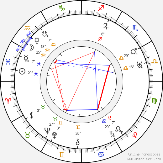Ivan Stodola birth chart, biography, wikipedia 2018, 2019