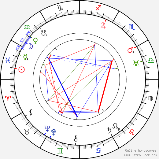 Ivan Stodola astro natal birth chart, Ivan Stodola horoscope, astrology