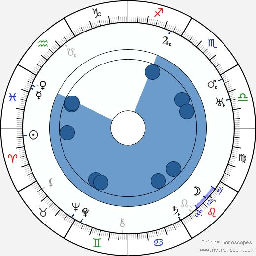 Jameson Thomas wikipedia, horoscope, astrology, instagram