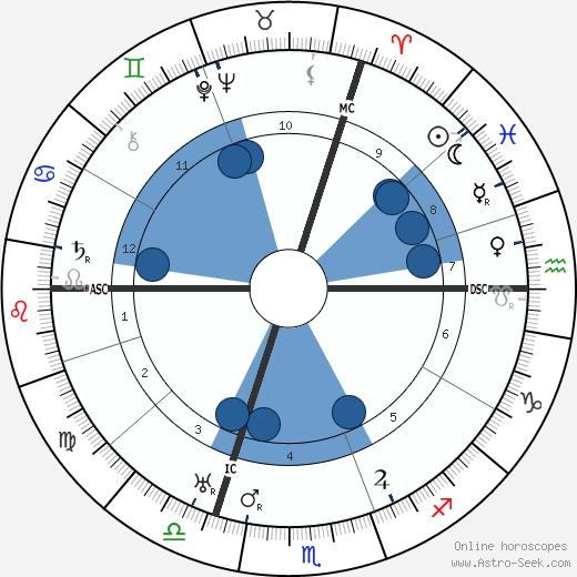 Jean-Jacques Dufy wikipedia, horoscope, astrology, instagram