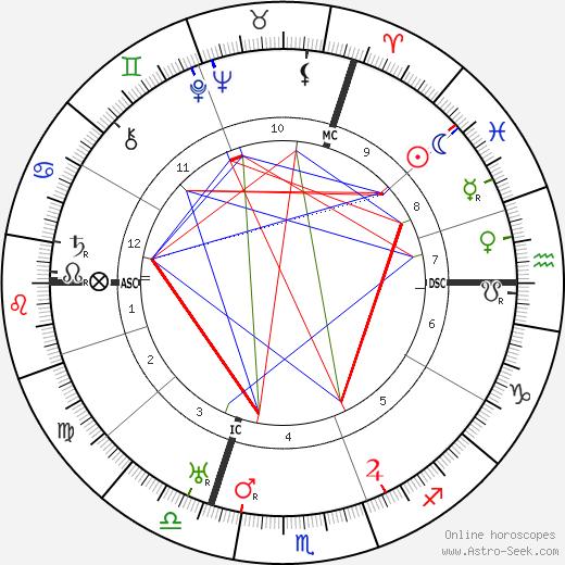 Jean-Jacques Dufy tema natale, oroscopo, Jean-Jacques Dufy oroscopi gratuiti, astrologia