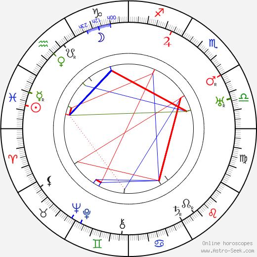 Josef Kobík tema natale, oroscopo, Josef Kobík oroscopi gratuiti, astrologia