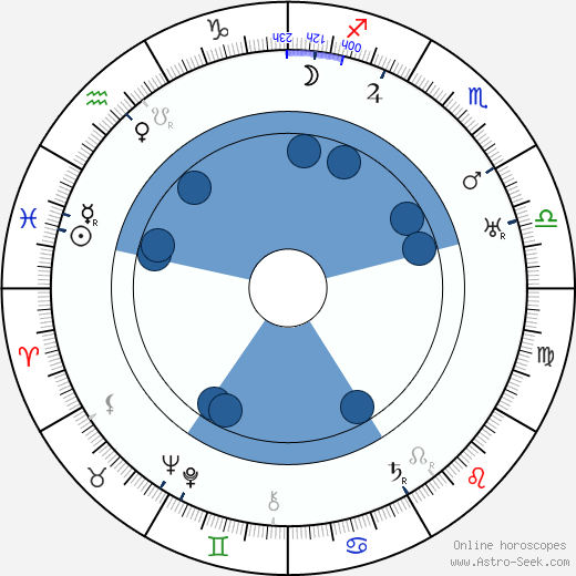 Jules Furthman wikipedia, horoscope, astrology, instagram