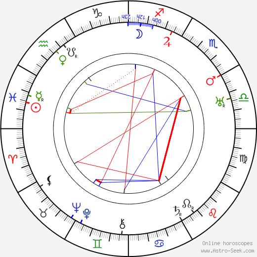 Jules Furthman tema natale, oroscopo, Jules Furthman oroscopi gratuiti, astrologia