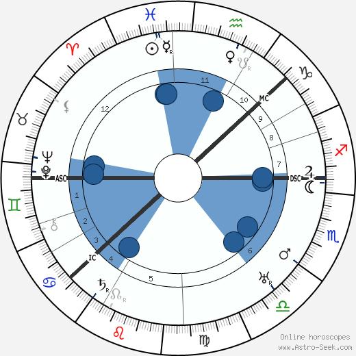 Knute Rockne wikipedia, horoscope, astrology, instagram