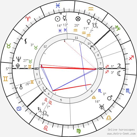 Knute Rockne tema natale, biography, Biografia da Wikipedia 2020, 2021