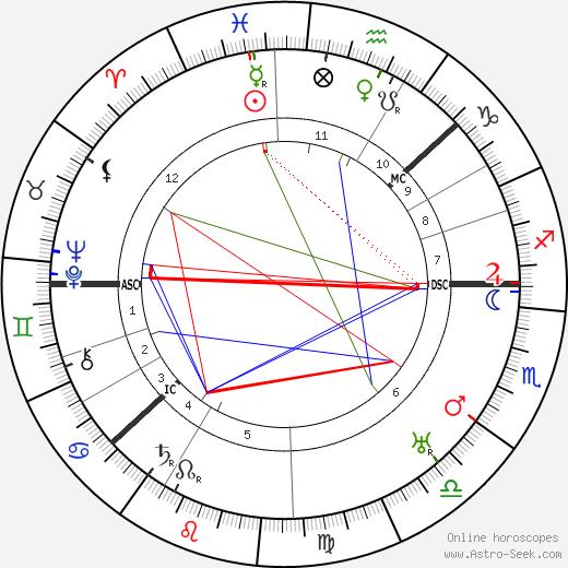 Knute Rockne день рождения гороскоп, Knute Rockne Натальная карта онлайн