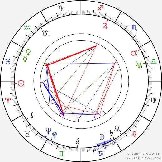 Marie Marková-Nekolová день рождения гороскоп, Marie Marková-Nekolová Натальная карта онлайн