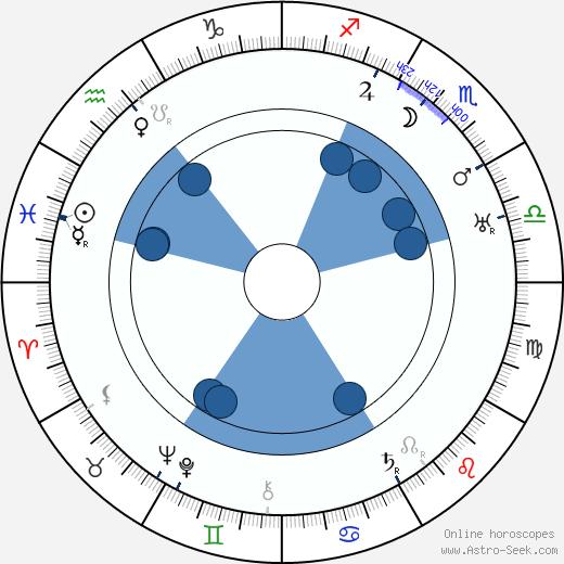 Olaf Hytten wikipedia, horoscope, astrology, instagram