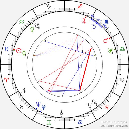 Olaf Hytten tema natale, oroscopo, Olaf Hytten oroscopi gratuiti, astrologia