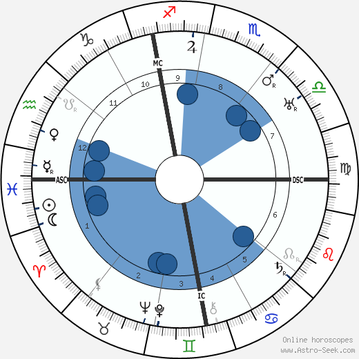 Paul Morand wikipedia, horoscope, astrology, instagram