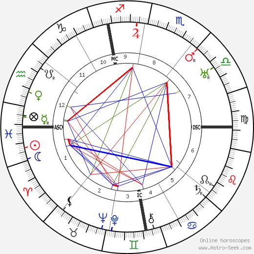 Поль Моран Paul Morand день рождения гороскоп, Paul Morand Натальная карта онлайн