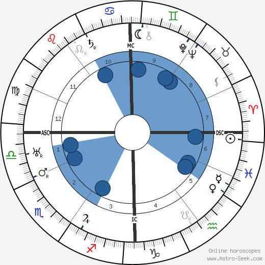Renée Sintenis wikipedia, horoscope, astrology, instagram