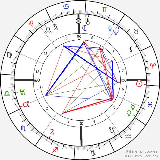 Рене Синтенис Renée Sintenis день рождения гороскоп, Renée Sintenis Натальная карта онлайн