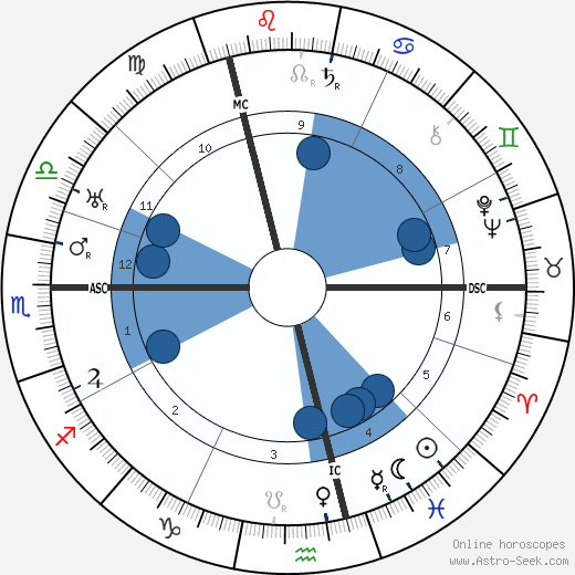 Vaslav Nijinsky wikipedia, horoscope, astrology, instagram