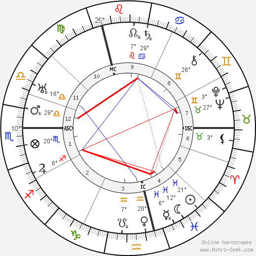 Vaslav Nijinsky birth chart, biography, wikipedia 2018, 2019