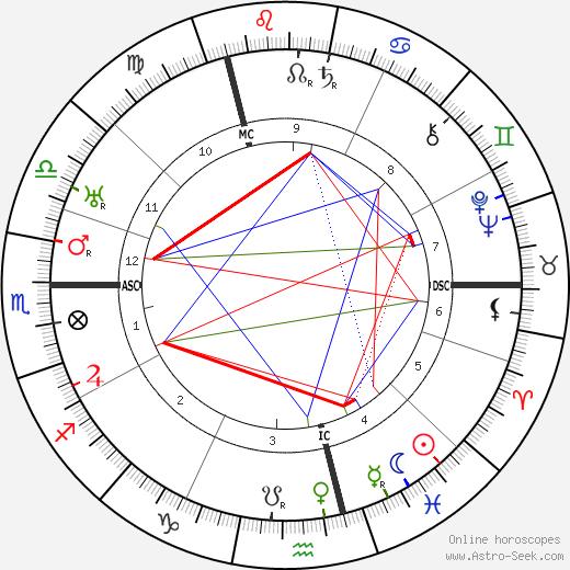 Vaslav Nijinsky astro natal birth chart, Vaslav Nijinsky horoscope, astrology
