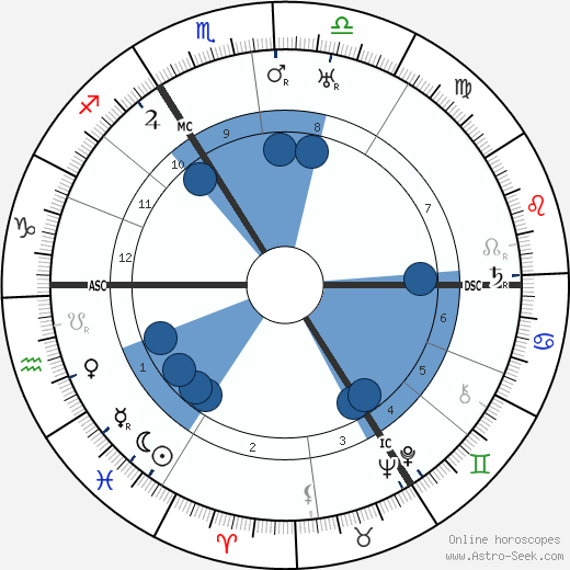 Wilhelm Knappertsbusch wikipedia, horoscope, astrology, instagram