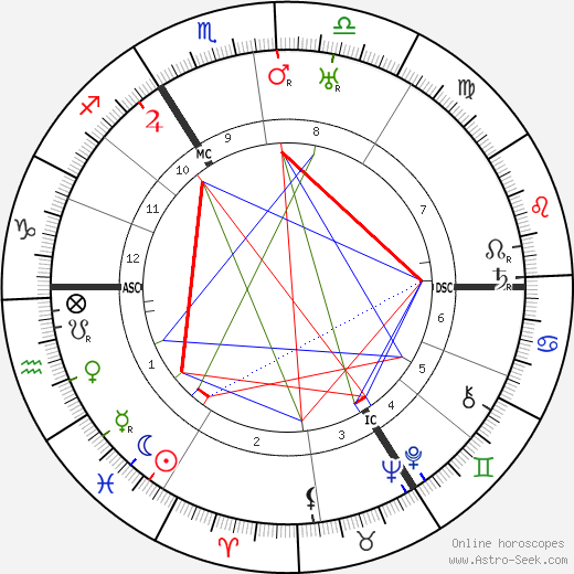 Wilhelm Knappertsbusch день рождения гороскоп, Wilhelm Knappertsbusch Натальная карта онлайн