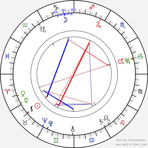 Antonio Sant'Elia birth chart, Antonio Sant'Elia astro natal horoscope, astrology