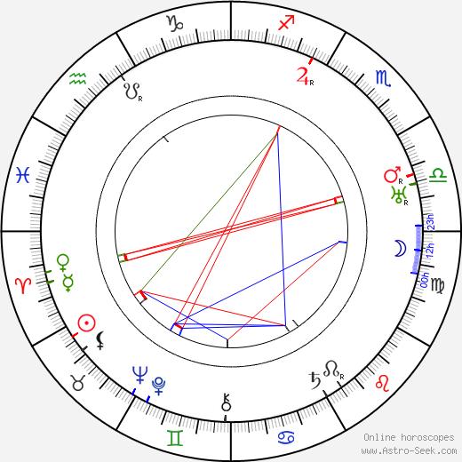 Berta Šíblová-Zuzáková tema natale, oroscopo, Berta Šíblová-Zuzáková oroscopi gratuiti, astrologia