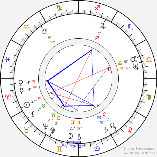 Christy Cabanne birth chart, biography, wikipedia 2020, 2021