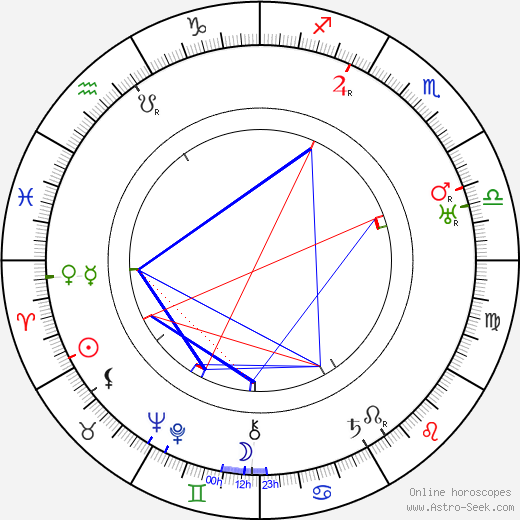 Christy Cabanne birth chart, Christy Cabanne astro natal horoscope, astrology