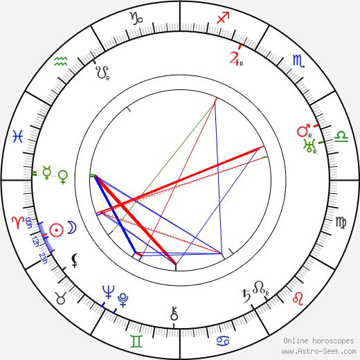 Donald Calthrop день рождения гороскоп, Donald Calthrop Натальная карта онлайн