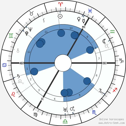 Emmanuel Reichenberger wikipedia, horoscope, astrology, instagram